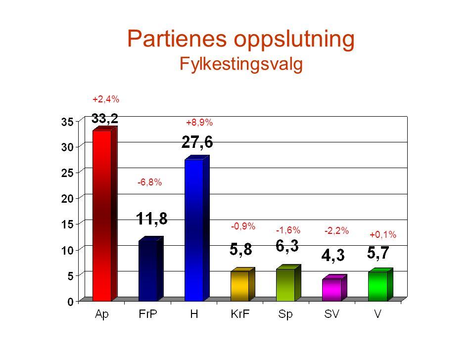 Partienes oppslutning Fylkestingsvalg +2,4% -6,8% +8,9% -0,9% -1,6% -2,2% +0,1%