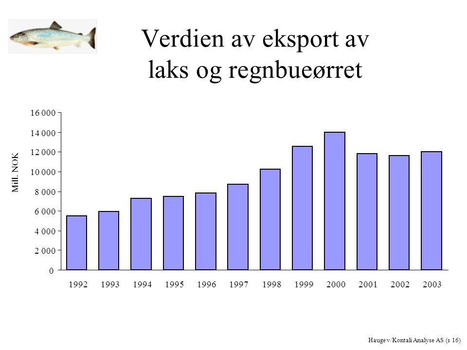 Verdien av eksport av laks og regnbueørret 0 2 000 4 000 6 000 8 000 10 000 12 000 14 000 16 000 199219931994199519961997199819992000200120022003 Mill.
