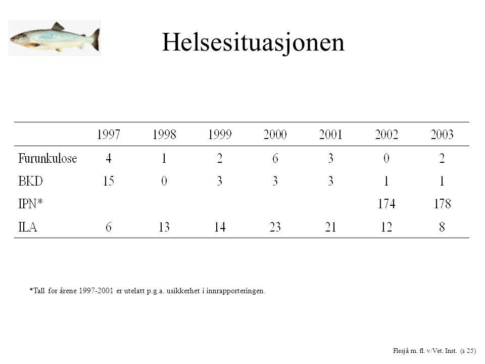 Helsesituasjonen *Tall for årene 1997-2001 er utelatt p.g.a.