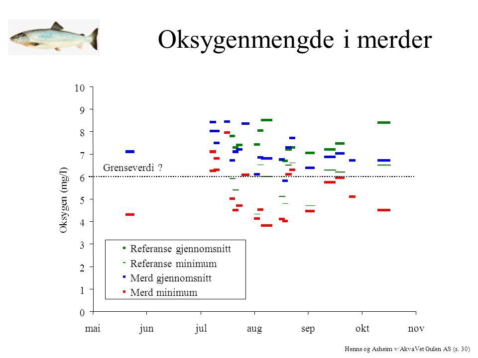 Oksygenmengde i merder Henne og Asheim v/AkvaVet Gulen AS (s. 30)