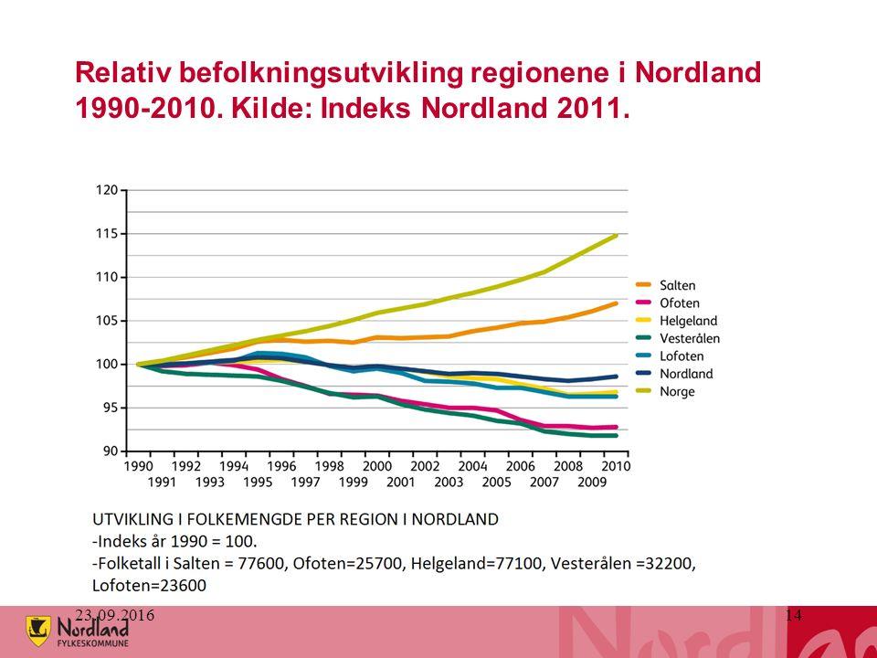 23.09.201614 Relativ befolkningsutvikling regionene i Nordland 1990-2010. Kilde: Indeks Nordland 2011.