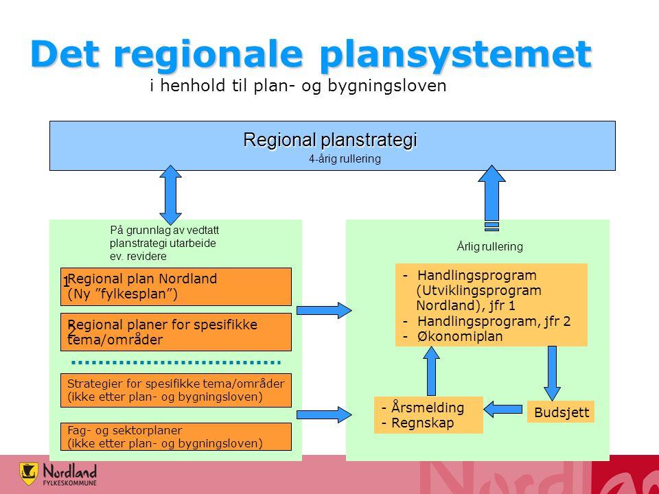 Det regionale plansystemet Regional planstrategi 4-årig rullering På grunnlag av vedtatt planstrategi utarbeide ev. revidere Regional plan Nordland (N