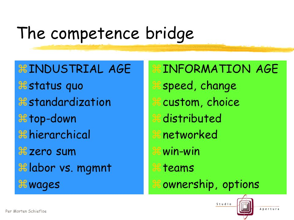Per Morten Schiefloe The competence bridge zINDUSTRIAL AGE zstatus quo zstandardization ztop-down zhierarchical zzero sum zlabor vs.