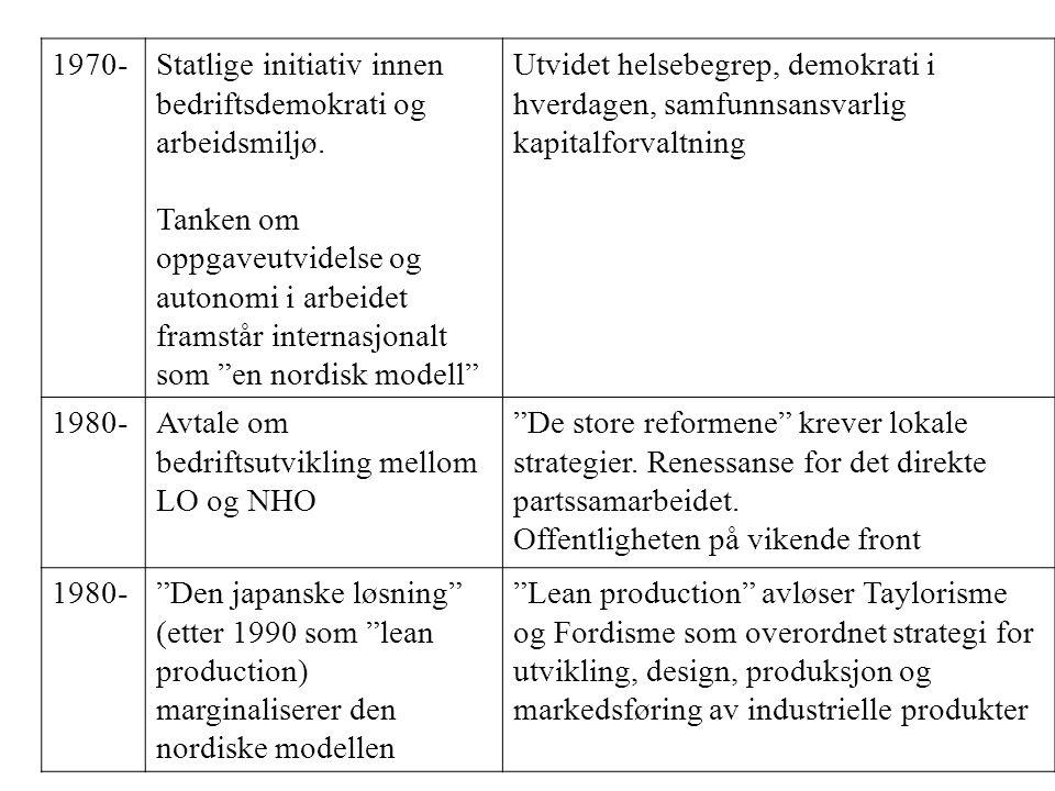 1970-Statlige initiativ innen bedriftsdemokrati og arbeidsmiljø.