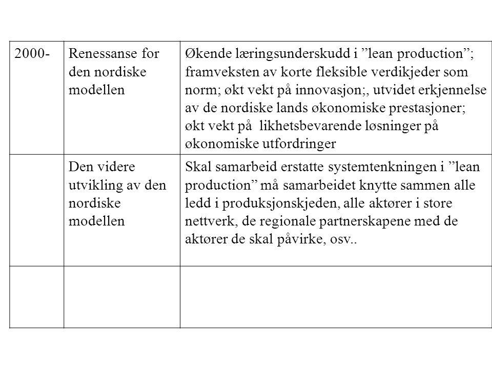 2000-Renessanse for den nordiske modellen Økende læringsunderskudd i lean production ; framveksten av korte fleksible verdikjeder som norm; økt vekt på innovasjon;, utvidet erkjennelse av de nordiske lands økonomiske prestasjoner; økt vekt på likhetsbevarende løsninger på økonomiske utfordringer Den videre utvikling av den nordiske modellen Skal samarbeid erstatte systemtenkningen i lean production må samarbeidet knytte sammen alle ledd i produksjonskjeden, alle aktører i store nettverk, de regionale partnerskapene med de aktører de skal påvirke, osv..