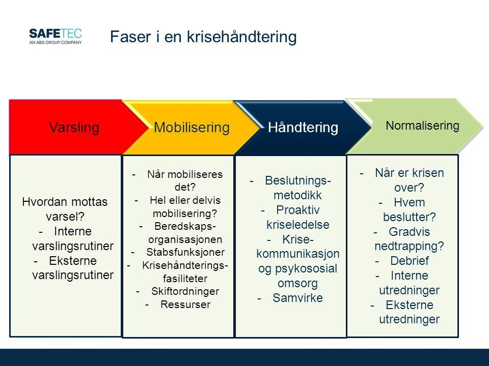 Faser i en krisehåndtering VarslingMobiliseringHåndtering Normalisering Hvordan mottas varsel.