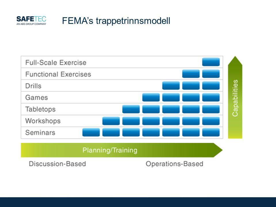 FEMA's trappetrinnsmodell