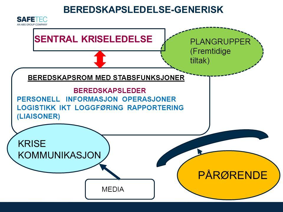 BEREDSKAPSLEDELSE-GENERISK BEREDSKAPSROM MED STABSFUNKSJONER BEREDSKAPSLEDER PERSONELL INFORMASJON OPERASJONER LOGISTIKK IKT LOGGFØRING RAPPORTERING (LIAISONER) SENTRAL KRISELEDELSE KRISE KOMMUNIKASJON PLANGRUPPER (Fremtidige tiltak) PÅRØRENDE MEDIA