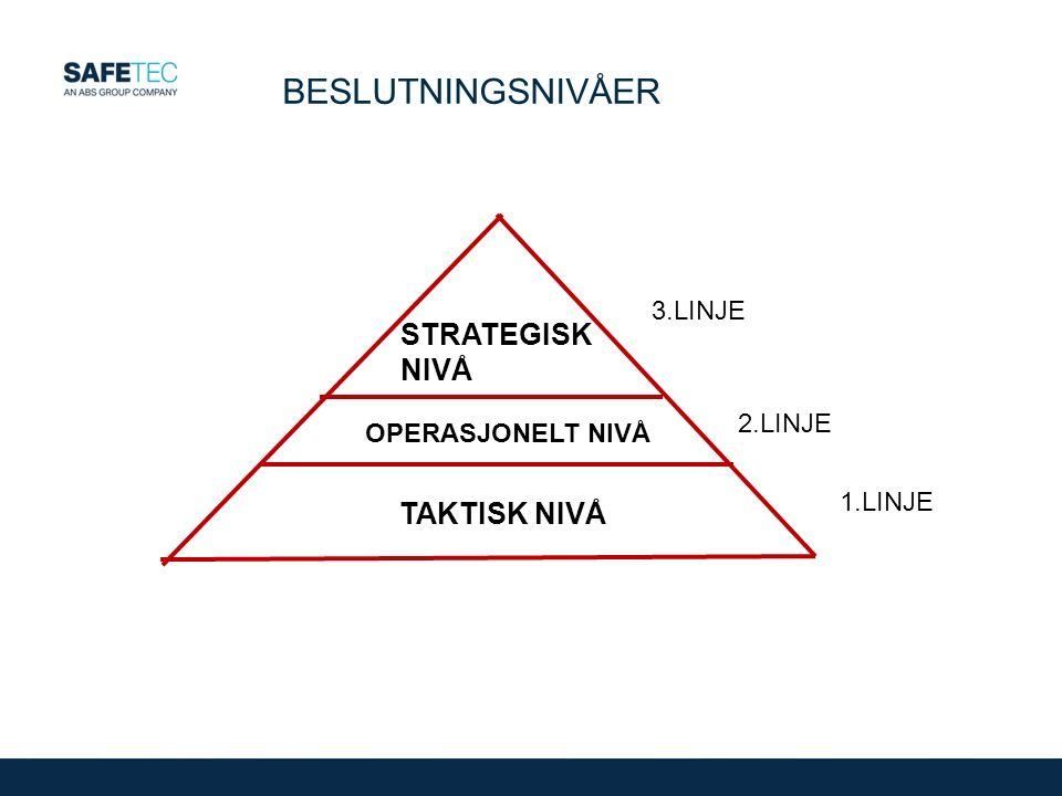 BESLUTNINGSNIVÅER STRATEGISK NIVÅ TAKTISK NIVÅ 3.LINJE 2.LINJE 1.LINJE OPERASJONELT NIVÅ