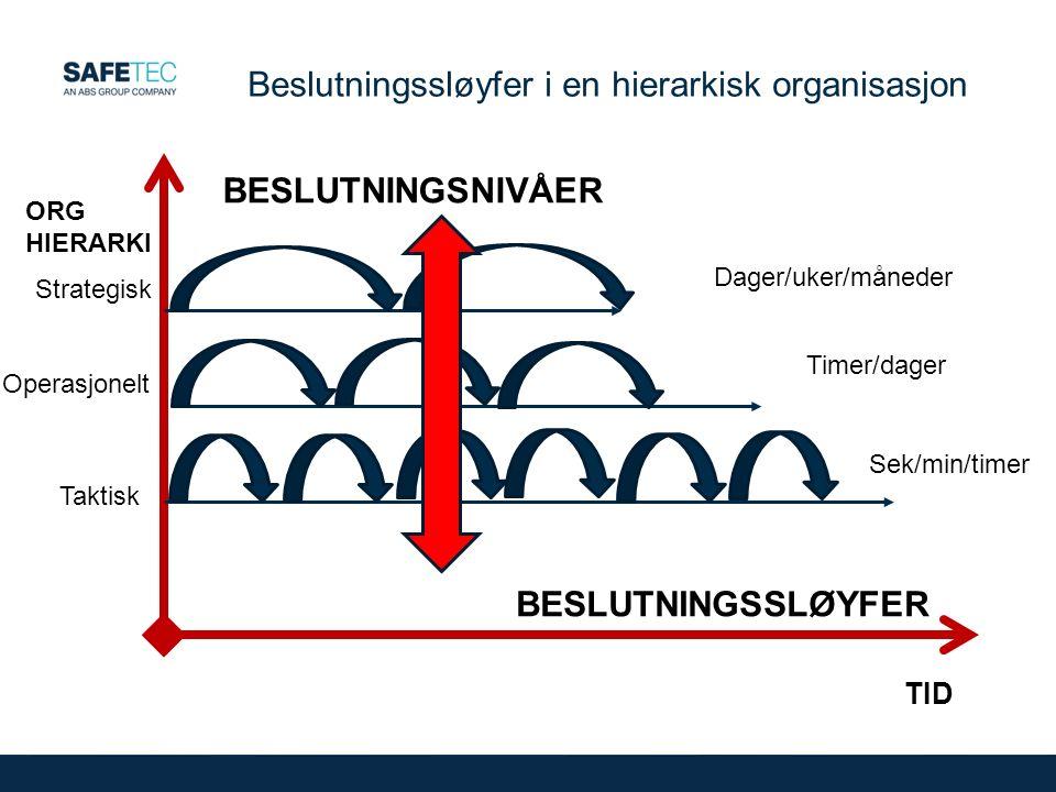Beslutningssløyfer i en hierarkisk organisasjon BESLUTNINGSNIVÅER BESLUTNINGSSLØYFER TID ORG HIERARKI Strategisk Taktisk Operasjonelt Sek/min/timer Timer/dager Dager/uker/måneder