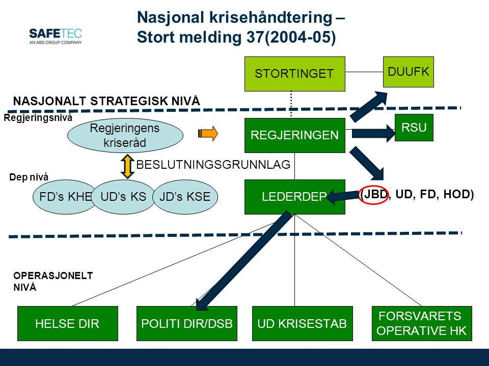 Nasjonal krisehåndtering – Stort melding 37(2004-05) STORTINGET REGJERINGEN RSU DUUFK UD KRISESTAB LEDERDEP FORSVARETS OPERATIVE HK POLITI DIR/DSB FD's KHEUD's KSJD's KSE Regjeringens kriseråd HELSE DIR (JBD, UD, FD, HOD) OPERASJONELT NIVÅ Regjeringsnivå Dep nivå NASJONALT STRATEGISK NIVÅ BESLUTNINGSGRUNNLAG