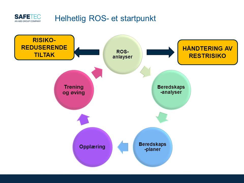 Helhetlig ROS- et startpunkt ROS- anlayser Beredskaps -analyser Beredskaps -planer Opplæring Trening og øving RISIKO- REDUSERENDE TILTAK HÅNDTERING AV RESTRISIKO
