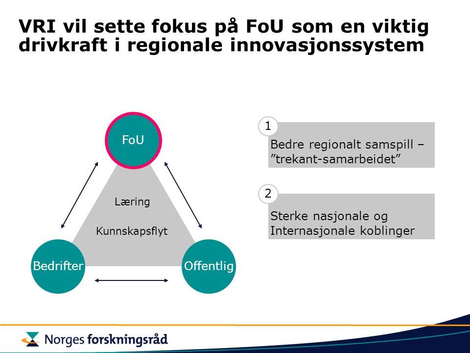VRI vil sette fokus på FoU som en viktig drivkraft i regionale innovasjonssystem BedrifterOffentlig FoU Læring Kunnskapsflyt Bedre regionalt samspill – trekant-samarbeidet 1 Sterke nasjonale og Internasjonale koblinger 2