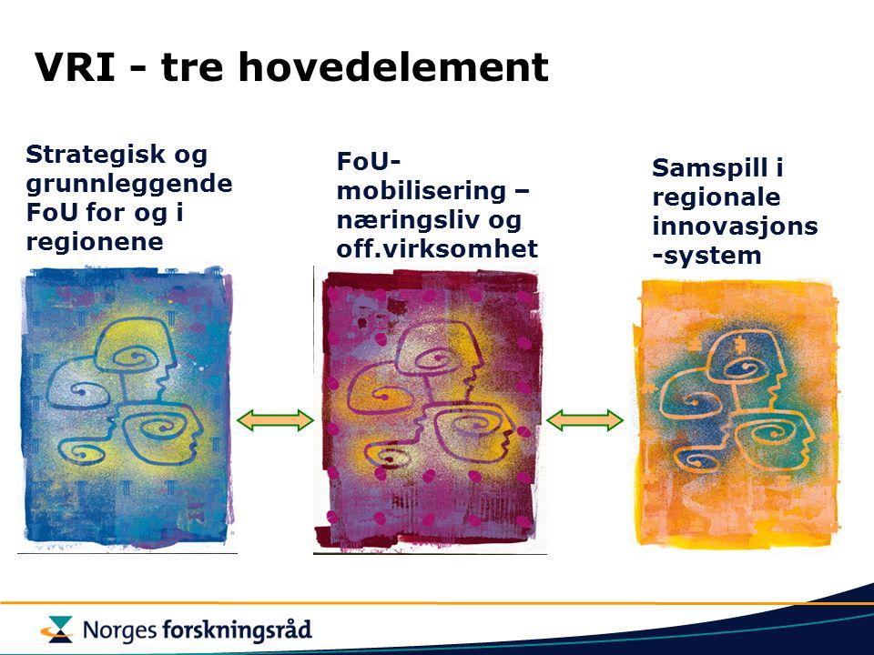 VRI - tre hovedelement FoU- mobilisering – næringsliv og off.virksomhet Samspill i regionale innovasjons -system Strategisk og grunnleggende FoU for og i regionene