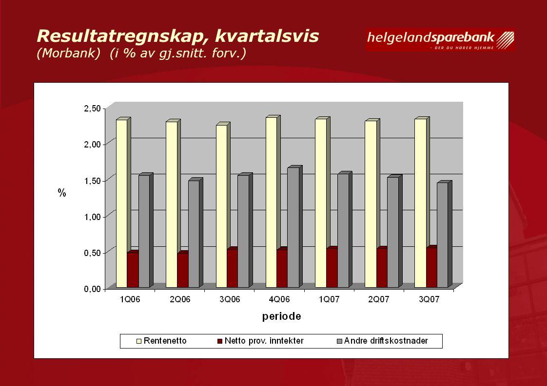 Resultatregnskap, kvartalsvis (Morbank) (i % av gj.snitt. forv.)