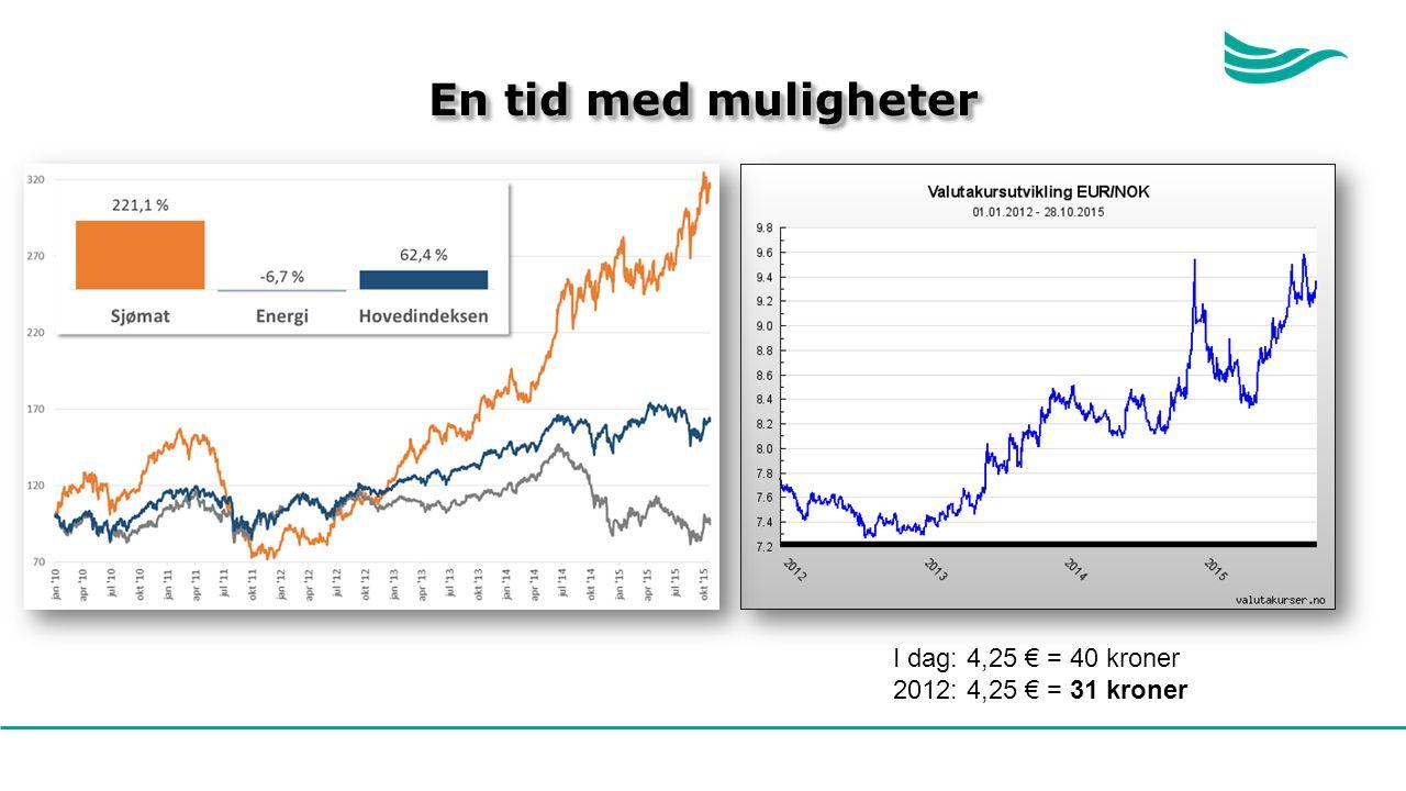 En tid med muligheter I dag: 4,25 € = 40 kroner 2012: 4,25 € = 31 kroner