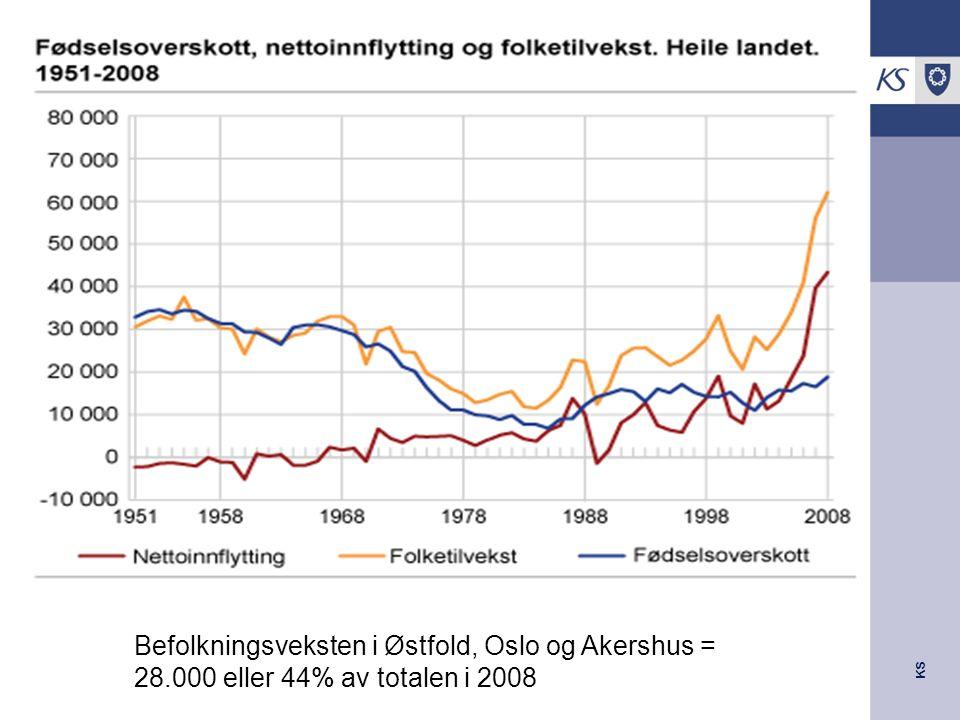 KS Befolkningsveksten i Østfold, Oslo og Akershus = 28.000 eller 44% av totalen i 2008