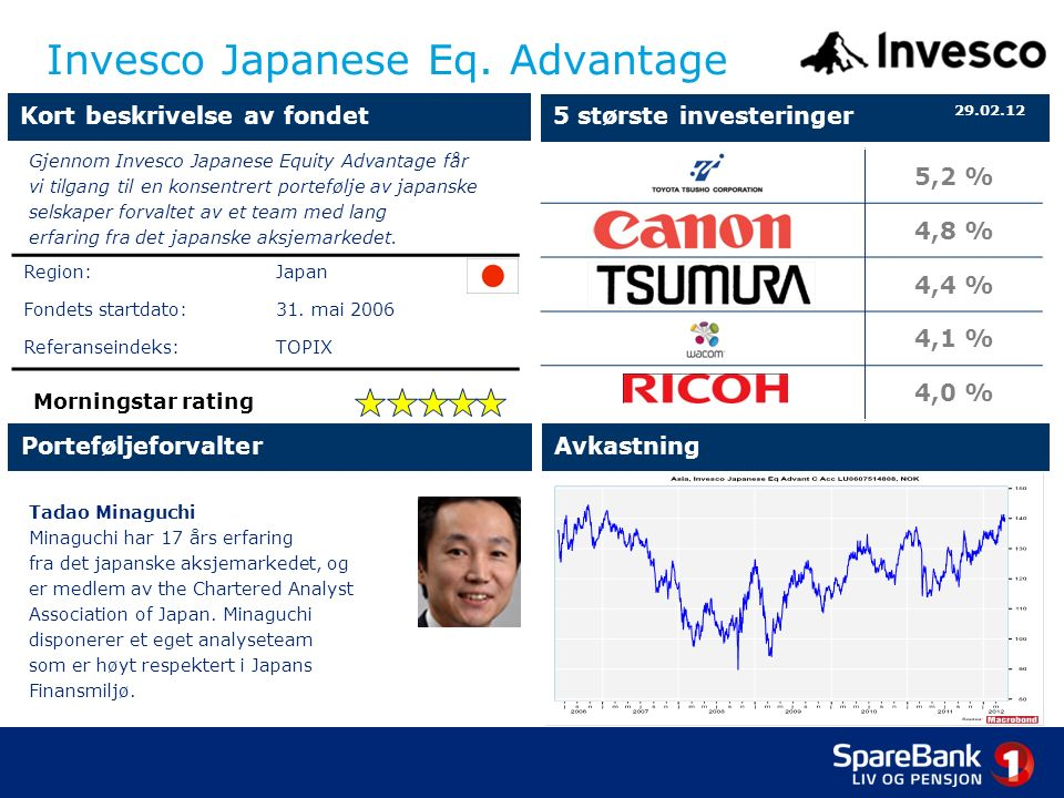 Invesco Japanese Eq.