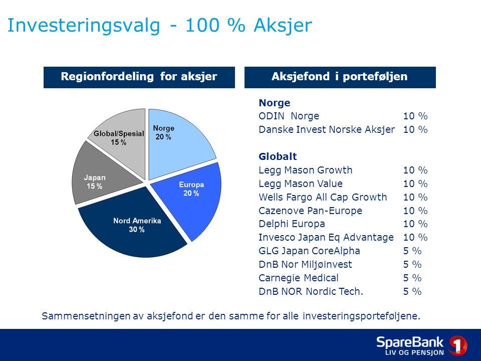 AktivaForsiktig 25 % aksjer Moderat 50 % aksjer Offensiv 75 % aksjer 100 % aksjer Alfred Berg Pengemarked30 %15 %0 % Alfred Berg Obligasjon35 %25 %15 %0 % KLP Global Obligasjon5 % 0 % Pimco Global Bond Fund5 % 0 % Renteandel75 %50 %25 %0 % ODIN Norge2,5 %5 %7,5 %10 % Danske Invest Norske Aksjer2,5 %5 %7,5 %10 % Delphi Europa2,5 %5 %7,5 %10 % Cazenove Pan-Europe2,5 %5 %7,5 %10 % Legg Mason Growth Fund2,5 %5 %7,5 %10 % Legg Mason Value Fund2,5 %5 %7,5 %10 % Wells Fargo All Cap Growth2,5 %5 %7,5 %10 % Invesco Japanese Equity Advantage2,5 %5 %7,5 %10 % GLG Japan Core Alpha1,25 %2,5 %3,75 %5 % DnB Nor Miljøinvest1,25 %2,5 %3,75 %5 % Carnegie Medical1,25 %2,5 %3,75 %5 % DnB NOR Nordic Tech.1,25 %2,5 %3,75 %5 % Aksjeandel25%50%75%100 % Totalt:100 % Fondssammensetningen vil endres over tid, mens forholdet mellom renter og aksjer vil holdes konstant.