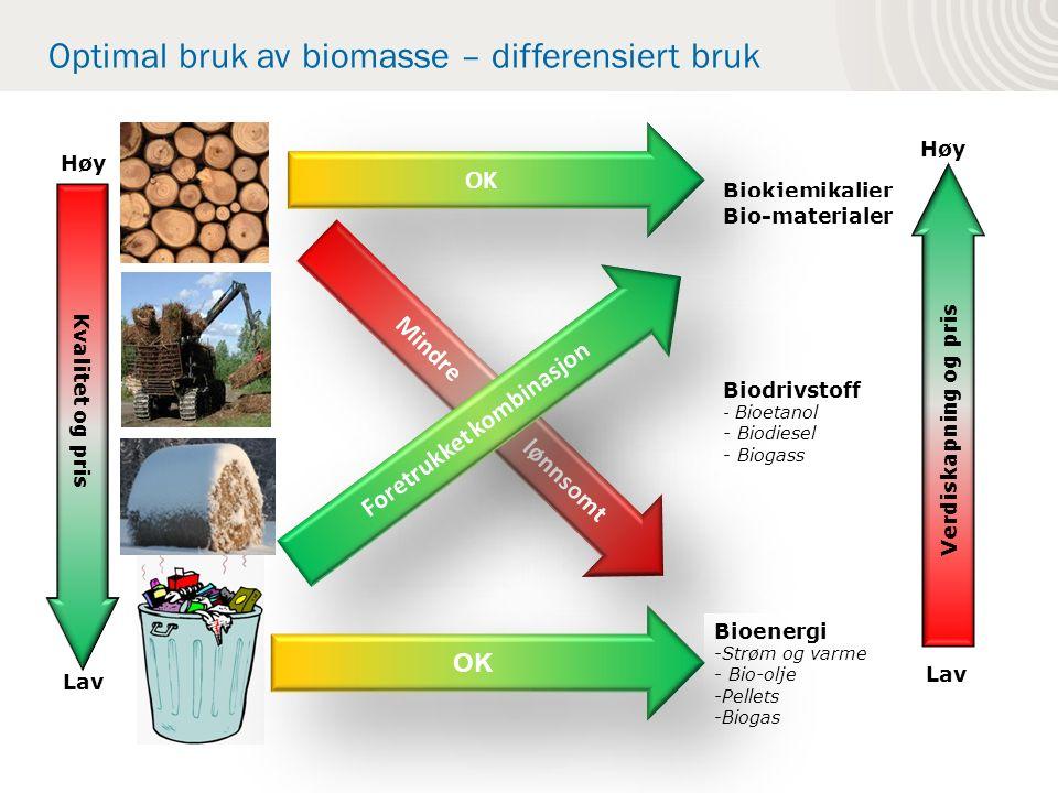 Mindre lønnsomt Biokjemikalier Biodrivstoff - Bioetanol - Biodiesel - Biogass Bioenergi -Strøm og varme - Bio-olje -Pellets -Biogas Kvalitet og pris Lav Høy Verdiskapning og pris Lav Høy Bio-materialer Foretrukket kombinasjon OK Optimal bruk av biomasse – differensiert bruk