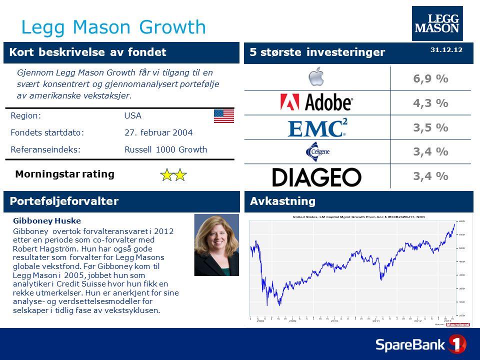 Legg Mason Growth 6,9 % 4,3 % 3,5 % 3,4 % Porteføljeforvalter Kort beskrivelse av fondet 5 største investeringer Avkastning Morningstar rating Gjennom Legg Mason Growth får vi tilgang til en svært konsentrert og gjennomanalysert portefølje av amerikanske vekstaksjer.