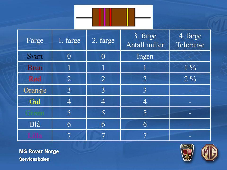 MG Rover Norge Serviceskolen Farge1. farge2. farge 3. farge Antall nuller 4. farge Toleranse Svart00Ingen- Brun1111 % Rød2222 % Oransje333- Gul444- Gr