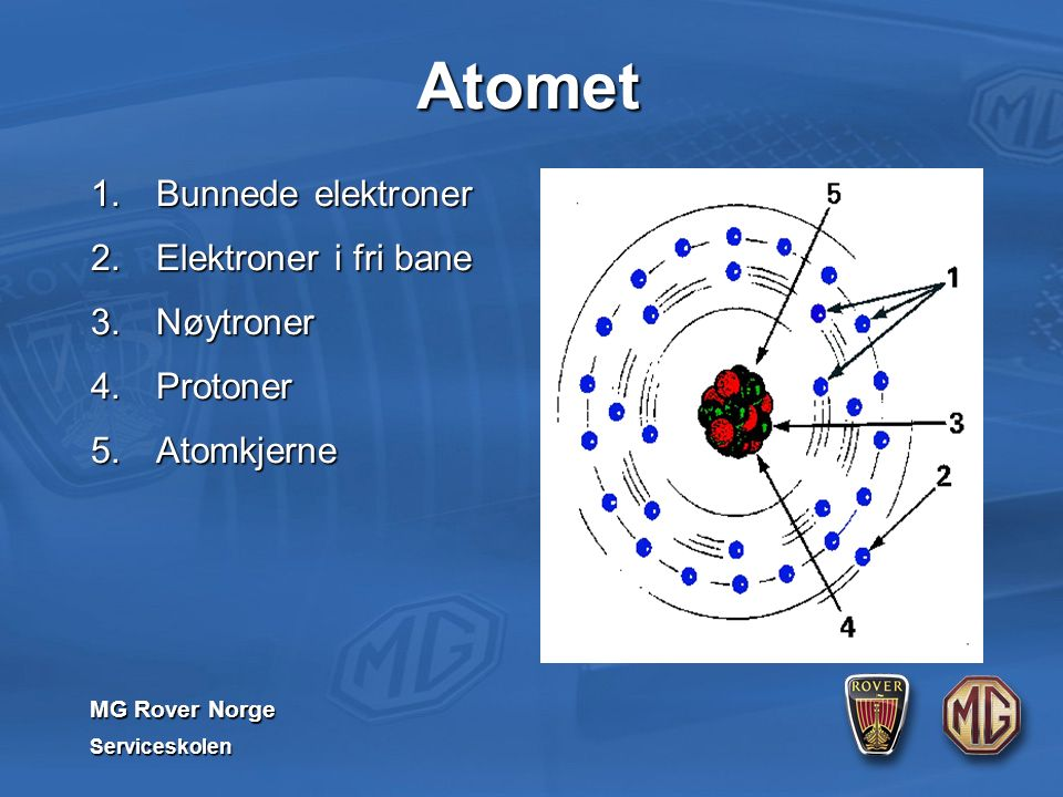 MG Rover Norge Serviceskolen Atomet 1. Bunnede elektroner 2. Elektroner i fri bane 3. Nøytroner 4. Protoner 5. Atomkjerne