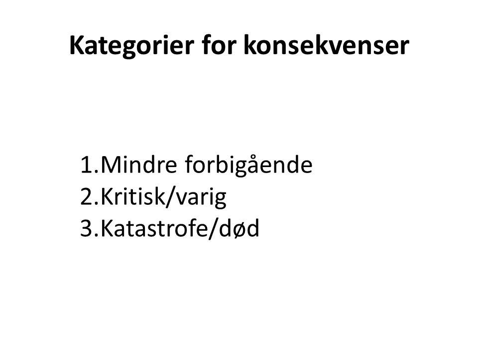 Kategorier for konsekvenser 1.Mindre forbigående 2.Kritisk/varig 3.Katastrofe/død