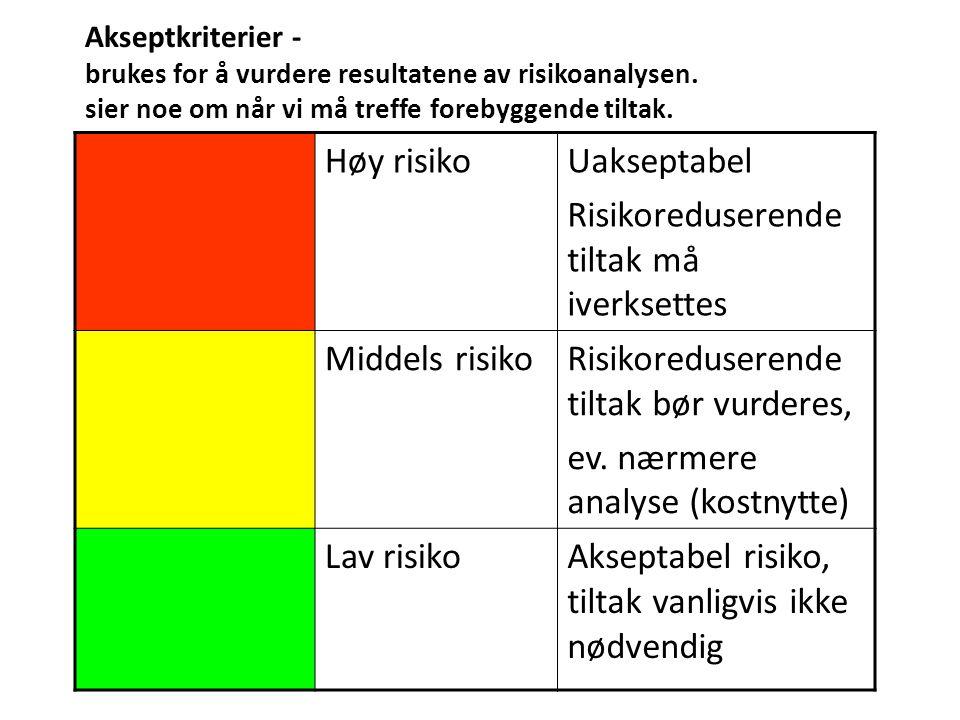 Akseptkriterier - brukes for å vurdere resultatene av risikoanalysen.