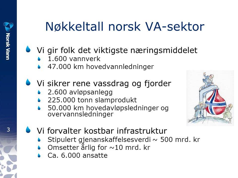 3 Nøkkeltall norsk VA-sektor Vi gir folk det viktigste næringsmiddelet 1.600 vannverk 47.000 km hovedvannledninger Vi sikrer rene vassdrag og fjorder 2.600 avløpsanlegg 225.000 tonn slamprodukt 50.000 km hovedavløpsledninger og overvannsledninger Vi forvalter kostbar infrastruktur Stipulert gjenanskaffelsesverdi ~ 500 mrd.