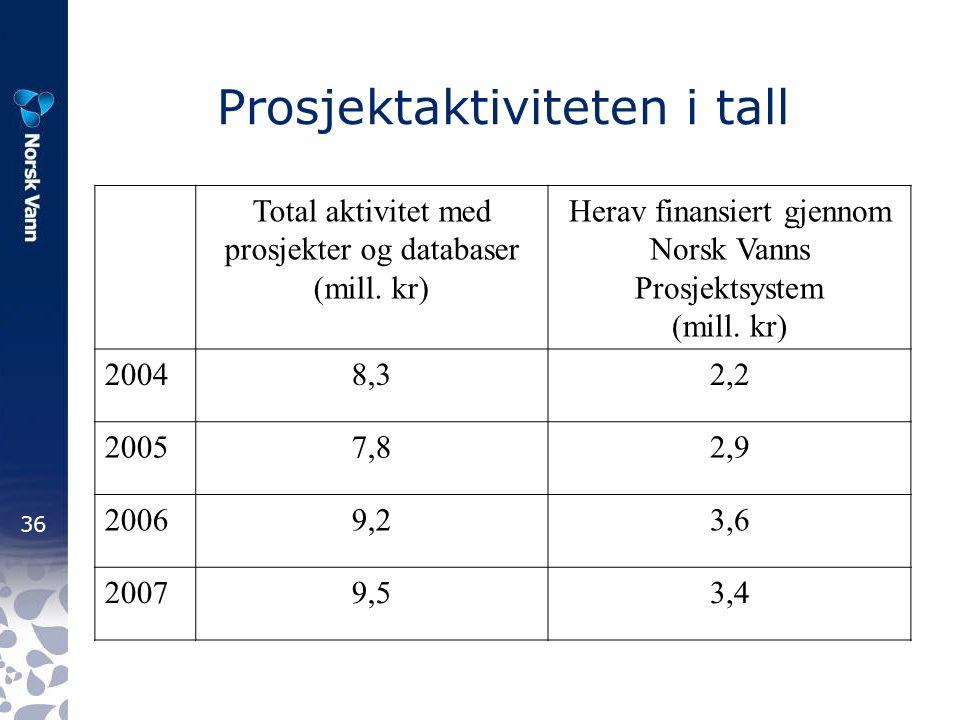 36 Prosjektaktiviteten i tall Total aktivitet med prosjekter og databaser (mill.