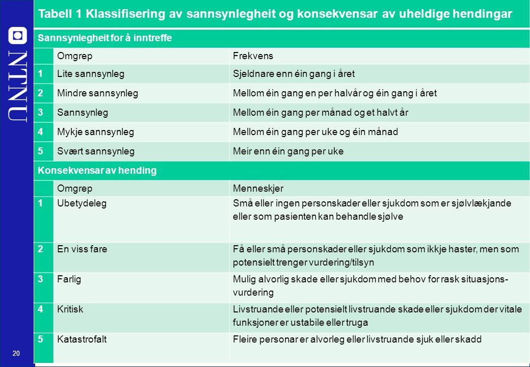 20 Tabell 1 Klassifisering av sannsynlegheit og konsekvensar av uheldige hendingar Sannsynlegheit for å inntreffe OmgrepFrekvens 1Lite sannsynlegSjeld