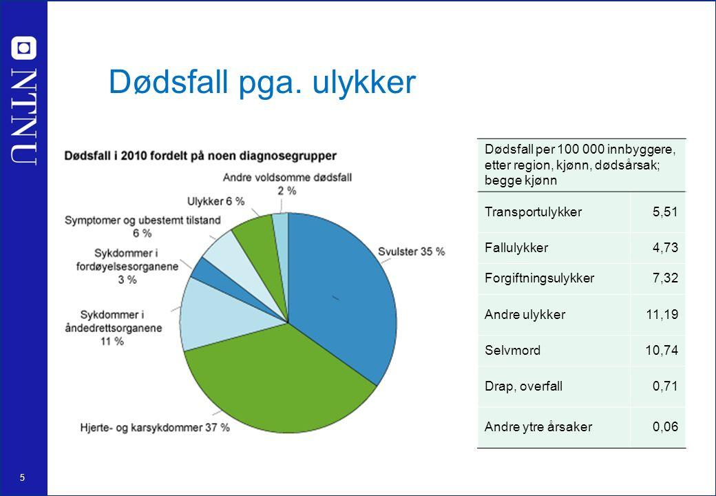 5 Dødsfall pga. ulykker Dødsfall per 100 000 innbyggere, etter region, kjønn, dødsårsak; begge kjønn Transportulykker5,51 Fallulykker4,73 Forgiftnings