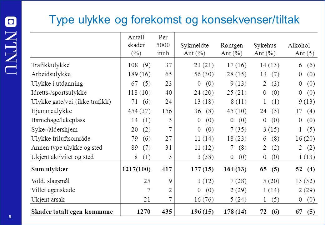 9 Type ulykke og forekomst og konsekvenser/tiltak Antall skader (%) Per 5000 innb Sykmeldte Ant (%) Røntgen Ant (%) Sykehus Ant (%) Alkohol Ant (5) Trafikkulykke108 (9)3723 (21)17 (16)14 (13)6 (6) Arbeidsulykke189 (16)6556 (30)28 (15)13 (7)0 (0) Ulykke i utdanning67 (5)230 (0)9 (13)2 (3)0 (0) Idretts-/sportsulykke118 (10)4024 (20)25 (21)0 (0) Ulykke gate/vei (ikke trafikk)71 (6)2413 (18)8 (11)1 (1)9 (13) Hjemmeulykke454 (37)15636 (8)45 (10)24 (5)17 (4) Barnehage/lekeplass14 (1)50 (0) Syke-/aldershjem20 (2)70 (0)7 (35)3 (15)1 (5) Ulykke friluftsområde79 (6)2711 (14)18 (23)6 (8)16 (20) Annen type ulykke og sted89 (7)3111 (12)7 (8)2 (2) Ukjent aktivitet og sted8 (1)33 (38)0 (0) 1 (13) Sum ulykker1217(100)417177 (15)164 (13)65 (5)52 (4) Vold, slagsmål2593 (12)7 (28)5 (20)13 (52) Villet egenskade720 (0)2 (29)1 (14)2 (29) Ukjent årsak21716 (76)5 (24)1 (5)0 (0) Skader totalt egen kommune1270435196 (15)178 (14)72 (6)67 (5)