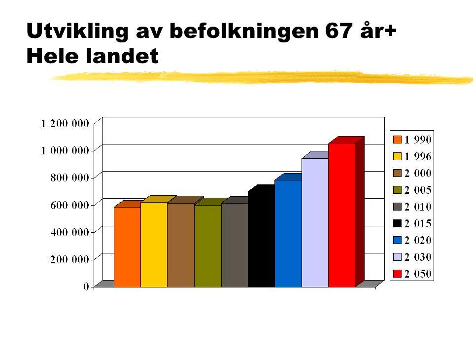 Utvikling av befolkningen 67 år+ Hele landet