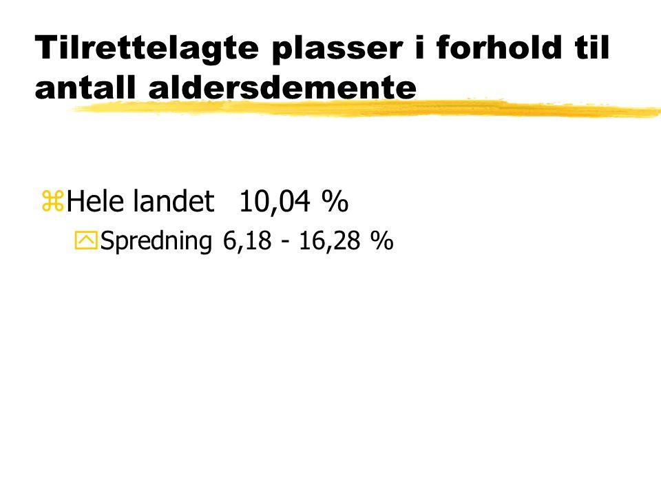 zHele landet10,04 % ySpredning 6,18 - 16,28 %