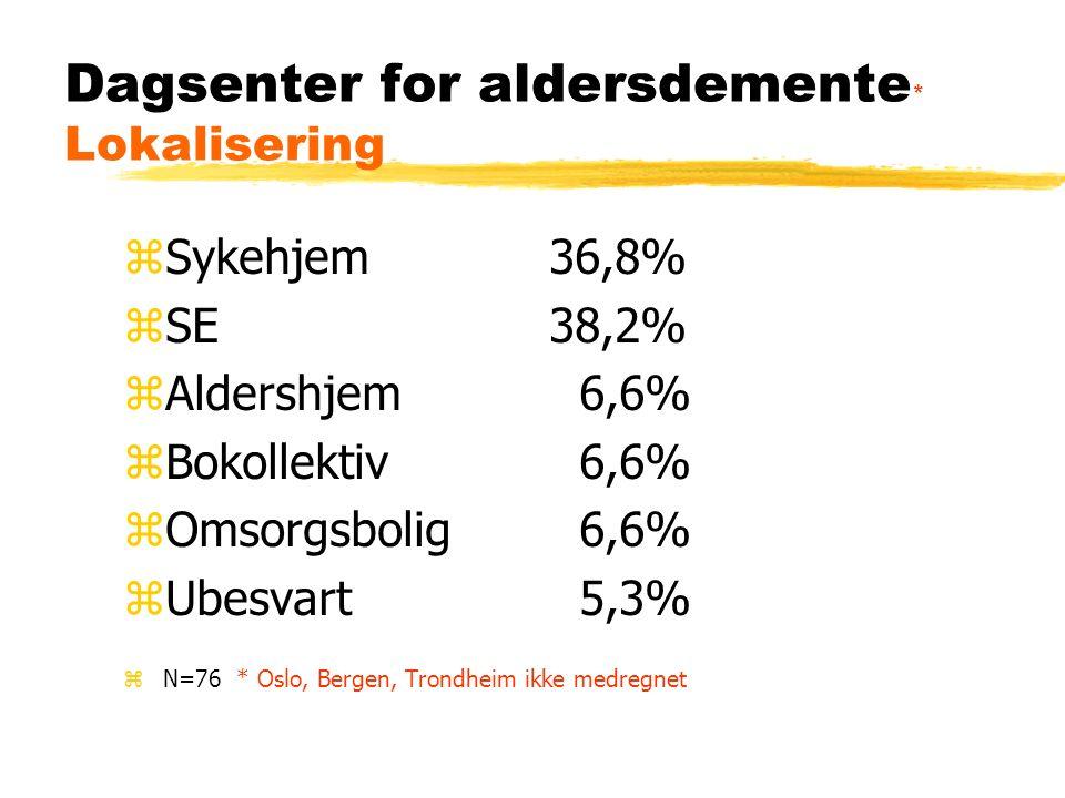Dagsenter for aldersdemente * Lokalisering zSykehjem36,8% zSE38,2% zAldershjem 6,6% zBokollektiv 6,6% zOmsorgsbolig 6,6% zUbesvart 5,3% zN=76 * Oslo, Bergen, Trondheim ikke medregnet