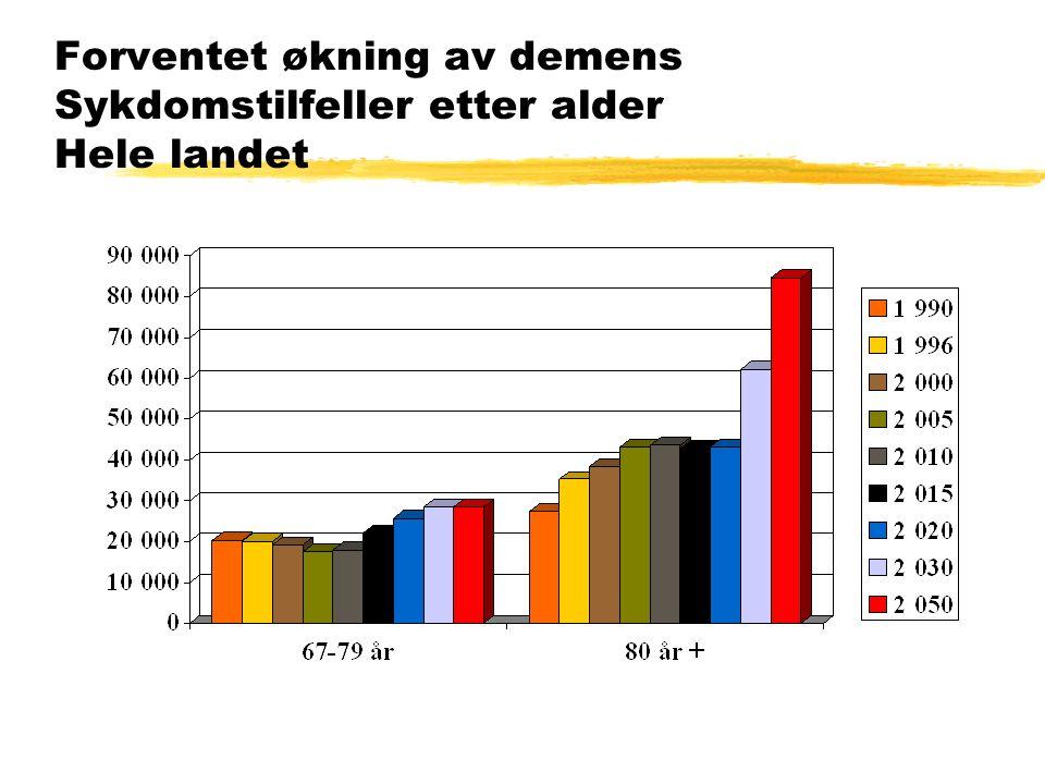 Forventet økning av demens Sykdomstilfeller etter alder Hele landet
