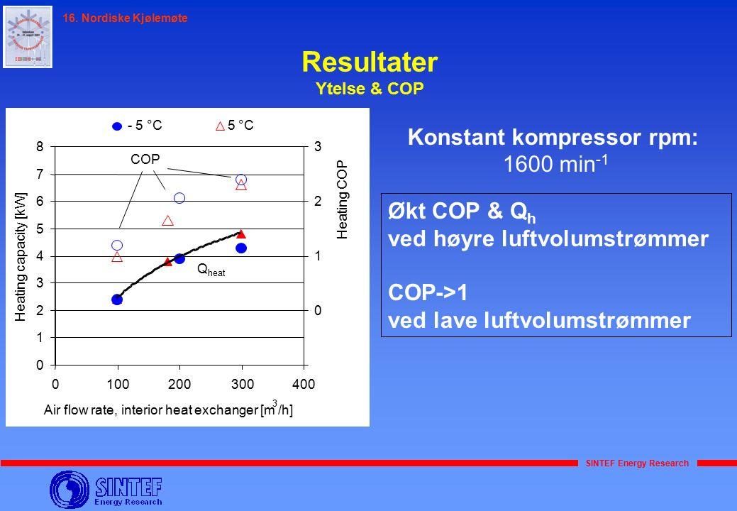 SINTEF Energy Research 16. Nordiske Kjølemøte Resultater Ytelse & COP Konstant kompressor rpm: 1600 min -1 Økt COP & Q h ved høyre luftvolumstrømmer C