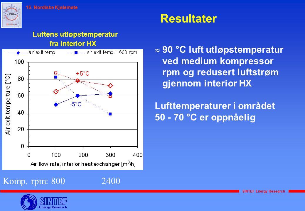 SINTEF Energy Research 16. Nordiske Kjølemøte Resultater Luftens utløpstemperatur fra interior HX Komp. rpm: 800 2400  90 °C luft utløpstemperatur ve