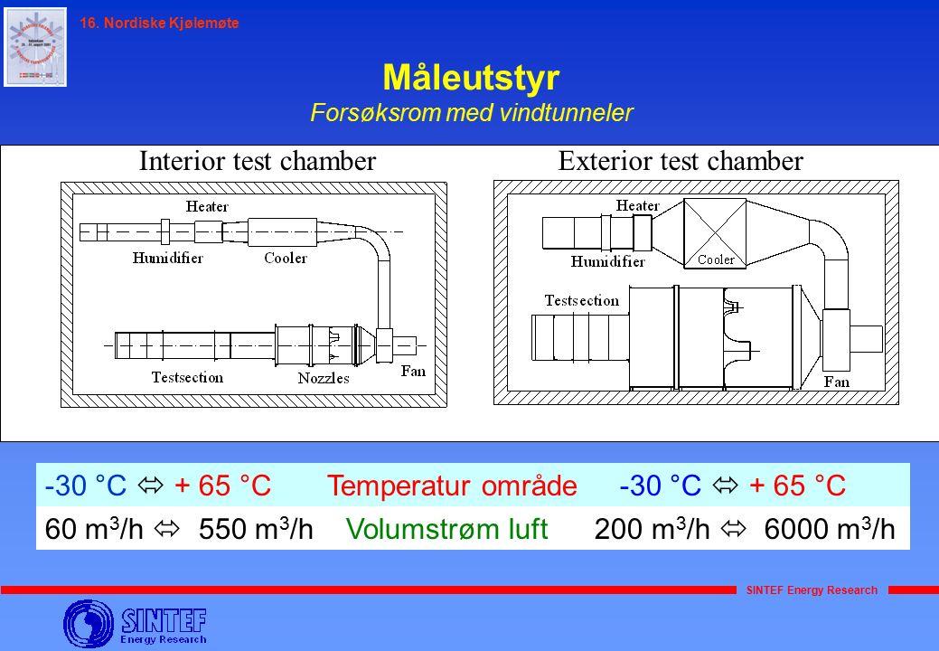 SINTEF Energy Research 16. Nordiske Kjølemøte Måleutstyr Forsøksrom med vindtunneler Interior test chamberExterior test chamber -30 °C  + 65 °C Tempe