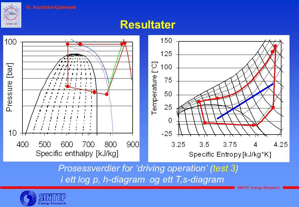 SINTEF Energy Research 16. Nordiske Kjølemøte Resultater Prosessverdier for 'driving operation' (test 3) i ett log p, h-diagram og ett T,s-diagram