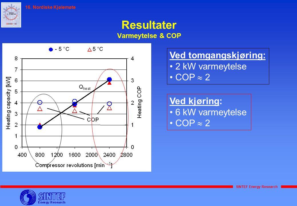 SINTEF Energy Research 16. Nordiske Kjølemøte Resultater Varmeytelse & COP Ved tomgangskjøring: 2 kW varmeytelse COP  2 Ved kjøring: 6 kW varmeytelse
