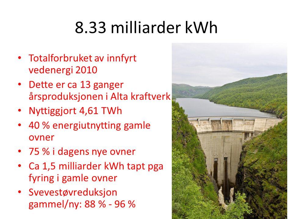8.33 milliarder kWh Totalforbruket av innfyrt vedenergi 2010 Dette er ca 13 ganger årsproduksjonen i Alta kraftverk Nyttiggjort 4,61 TWh 40 % energiutnytting gamle ovner 75 % i dagens nye ovner Ca 1,5 milliarder kWh tapt pga fyring i gamle ovner Svevestøvreduksjon gammel/ny: 88 % - 96 %