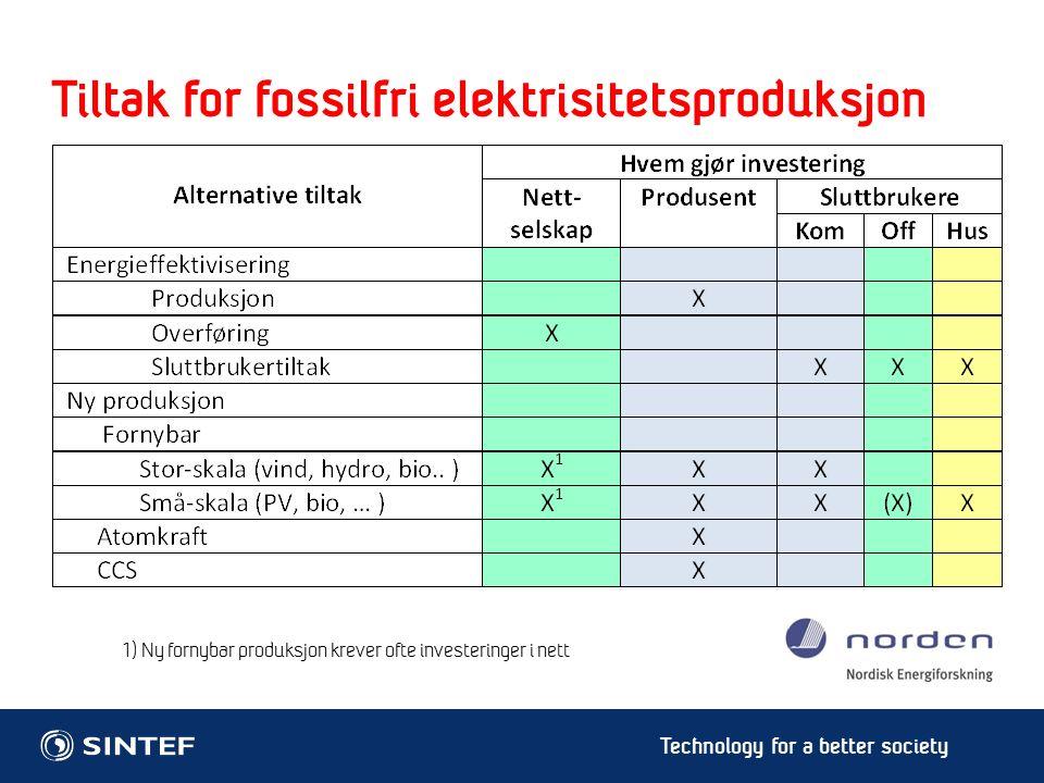 Technology for a better society Eksempel på kostnader for energieffektivisering Norge 9 Kilde: www.nordicenergyperspectives.org