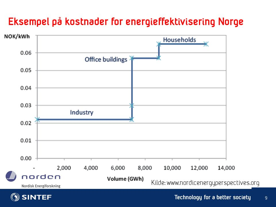 Technology for a better society Eksempel på kostnader for energieffektivisering Norge 9 Kilde: www.nordicenergyperspectives.org
