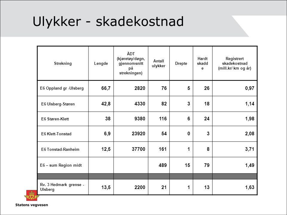 Ulykker - skadekostnad StrekningLengde ÅDT (kjøretøy/døgn, gjennomsnitt på strekningen) Antall ulykker Drepte Hardt skadd e Registrert skadekostnad (mill.kr/ km og år) E6 Oppland gr -Ulsberg 66,72820765260,97 E6 Ulsberg-Støren 42,84330823181,14 E6 Støren-Klett 3893801166241,98 E6 Klett-Tonstad 6,92392054032,08 E6 Tonstad-Ranheim 12,537700161183,71 E6 – sum Region midt 48915791,49 Rv.