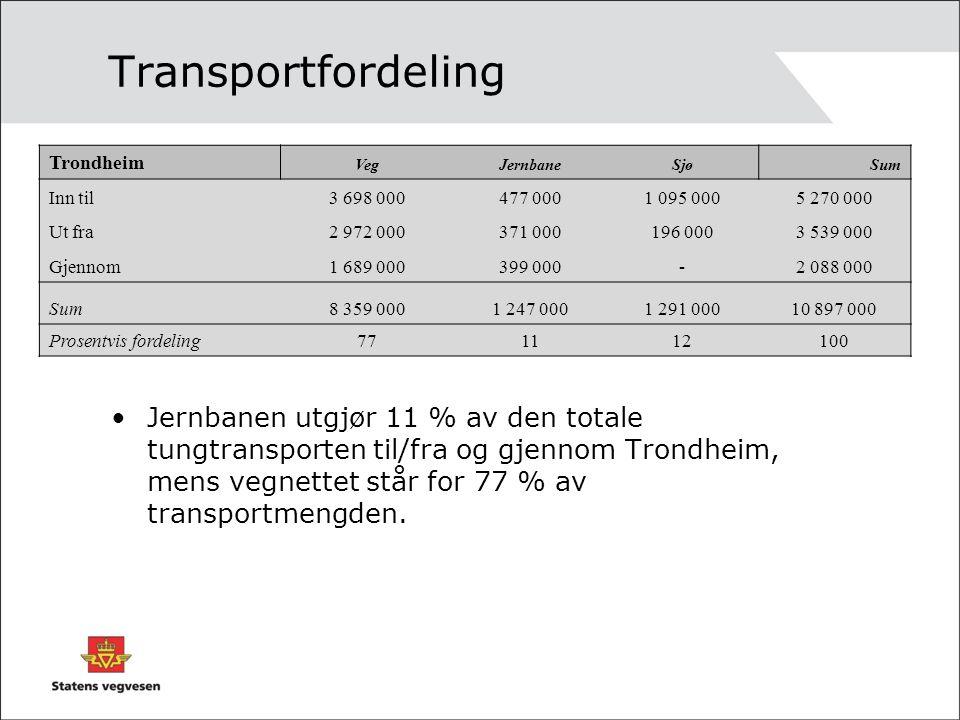 Transportfordeling Trondheim VegJernbaneSjøSum Inn til3 698 000477 0001 095 0005 270 000 Ut fra2 972 000371 000196 0003 539 000 Gjennom1 689 000399 000-2 088 000 Sum8 359 0001 247 0001 291 00010 897 000 Prosentvis fordeling771112100 Jernbanen utgjør 11 % av den totale tungtransporten til/fra og gjennom Trondheim, mens vegnettet står for 77 % av transportmengden.