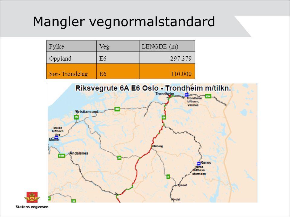 Mangler vegnormalstandard FylkeVegLENGDE (m) OpplandE6297.379 Sør- TrøndelagE6110.000