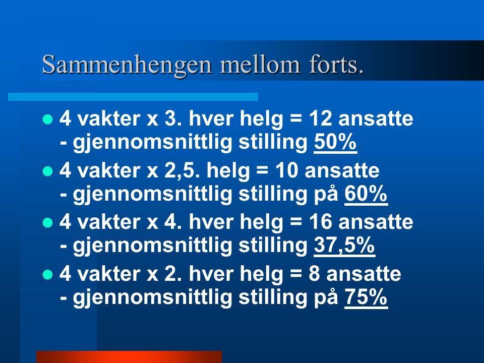 Sammenhengen mellom helgefrekvens og stillingsstørrelse Forklares med enkel matematikk Eksempel: Avdeling med 2 D-vakter og 2 A-vakter, dvs 4 vakter pr dag.